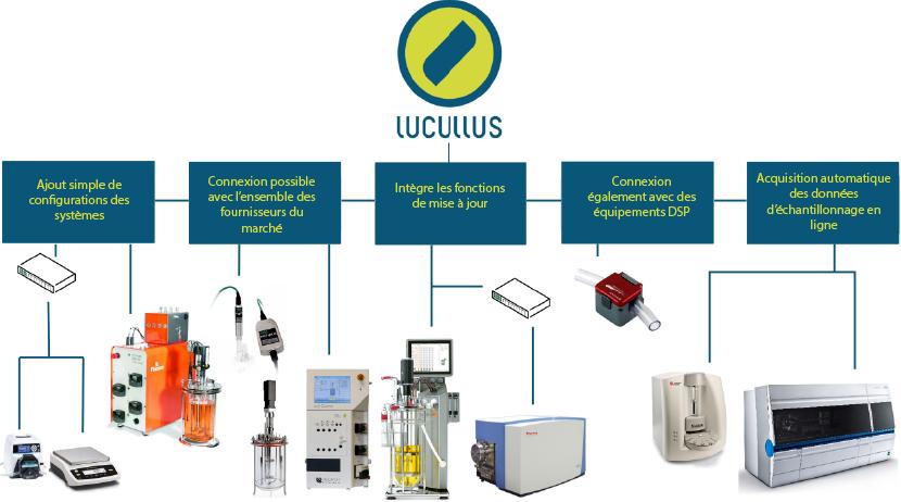 Connexion_capteur_debit_ultrasons_Lucullus PIMS