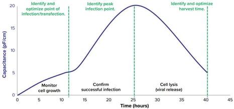 courbe capacitance culture virus
