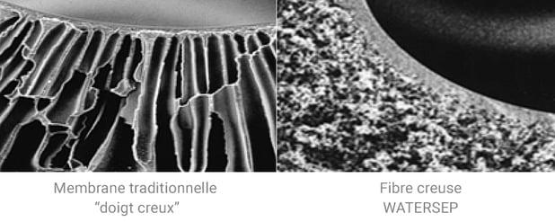 fibre creuse WaterSep
